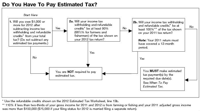 Expat Taxes & Federal IRS Estimated Tax Payments due dates
