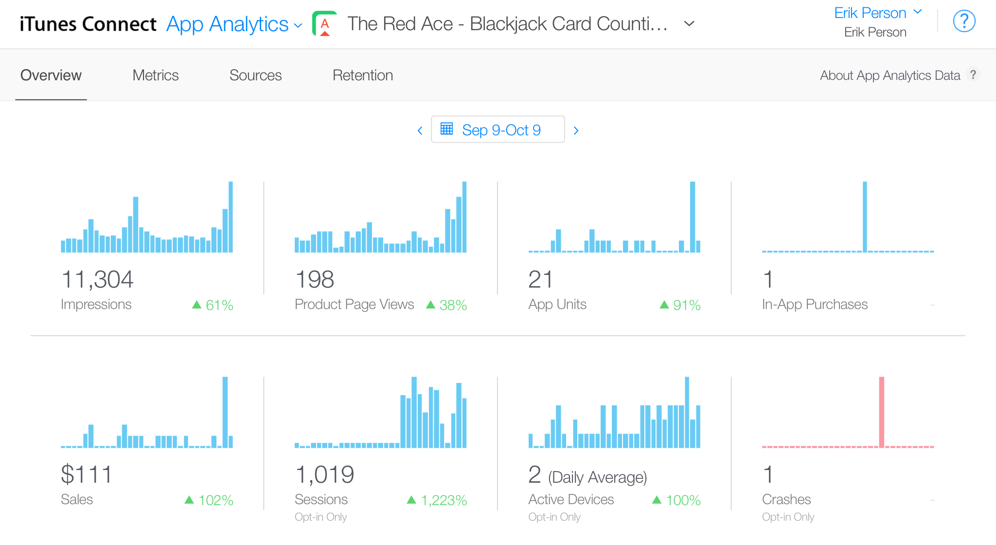 """App Analytics, 9 September 2016 through 9 October 2016"""