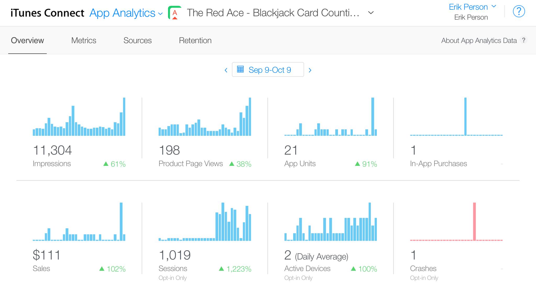 """App Analytics, 9 September 2016 through 9 October 2016"""