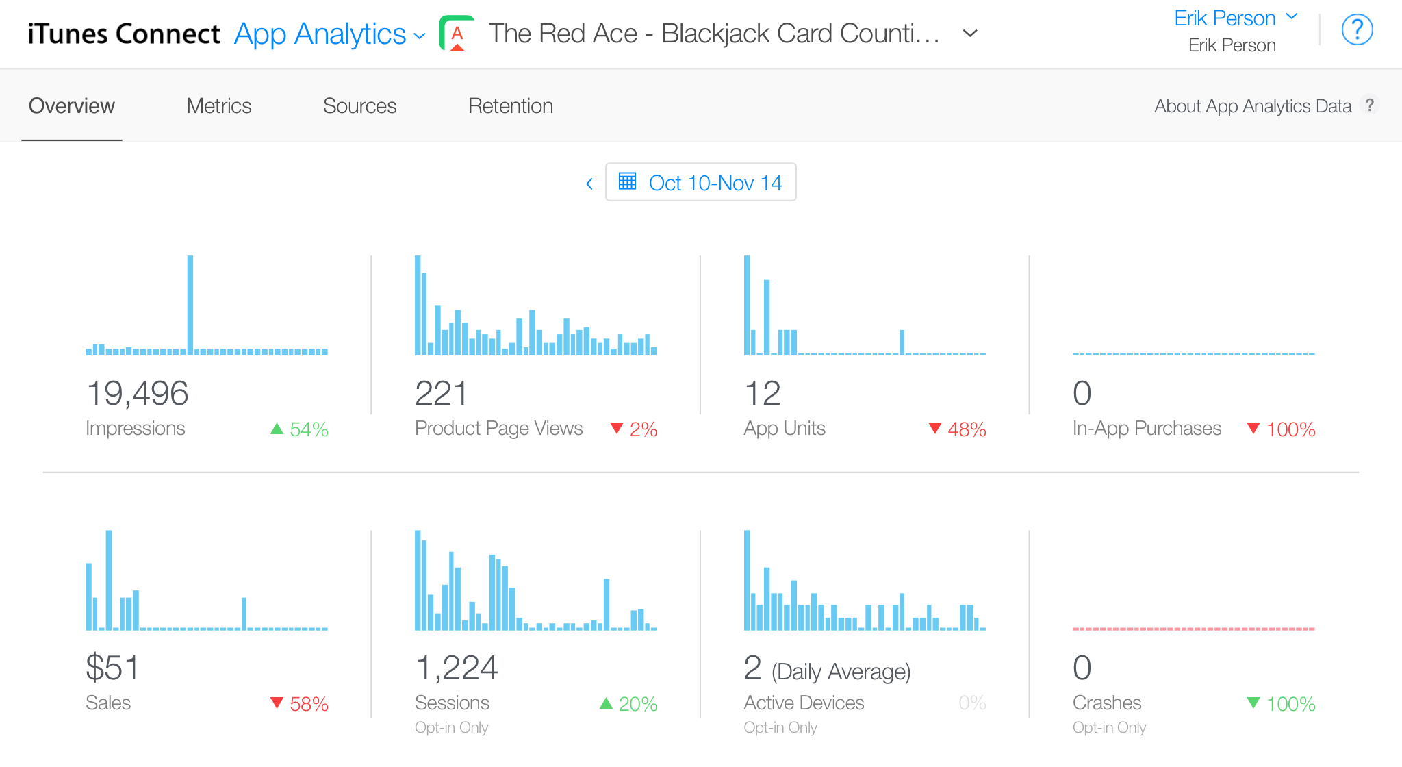"""App Analytics, 10 October 2016 through 14 November 2016"""