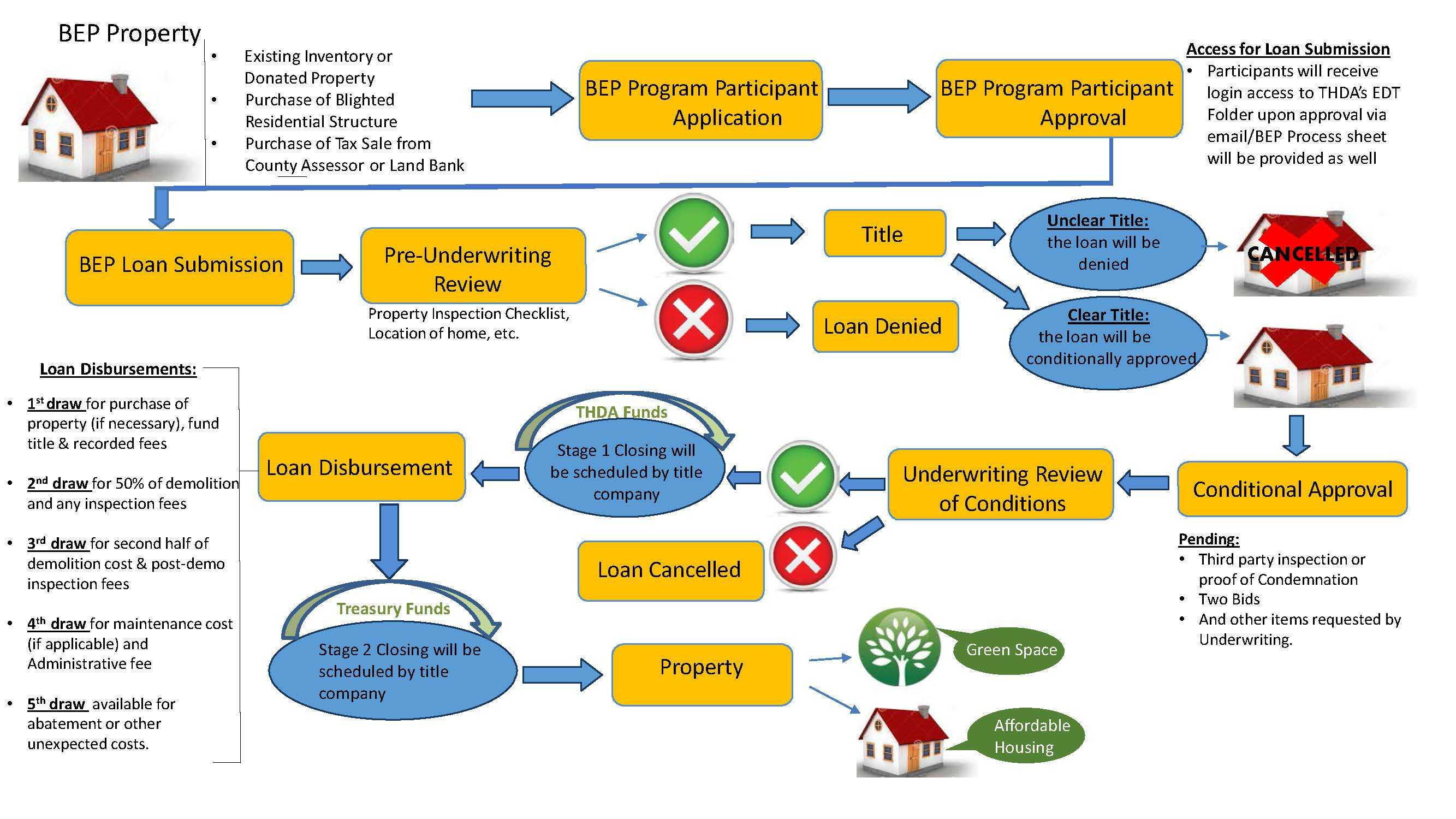 Hhf blight elimination program tennessee housing for Building a house mortgage process