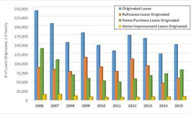 HMDA Annual Reporting