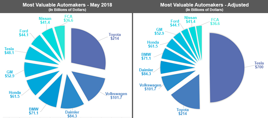 This is how $700 billion in valuation stacks up against the