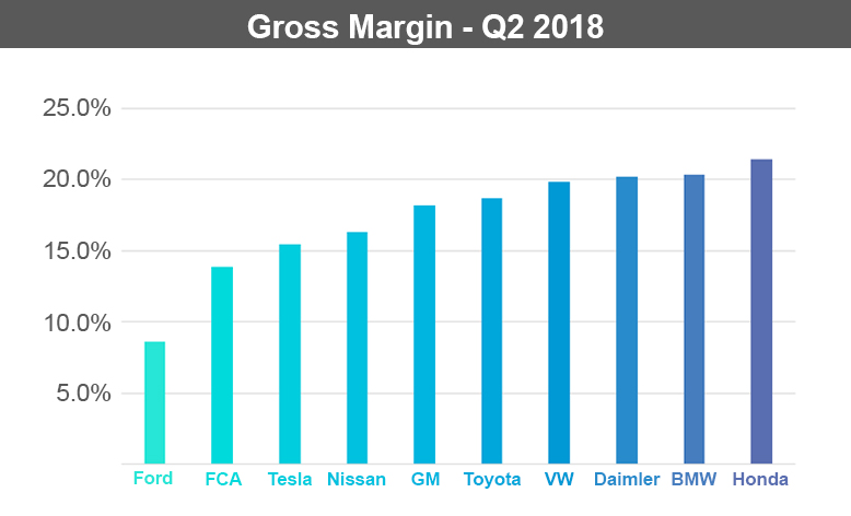 Current Quarterly Gross Margin by Manufacturer
