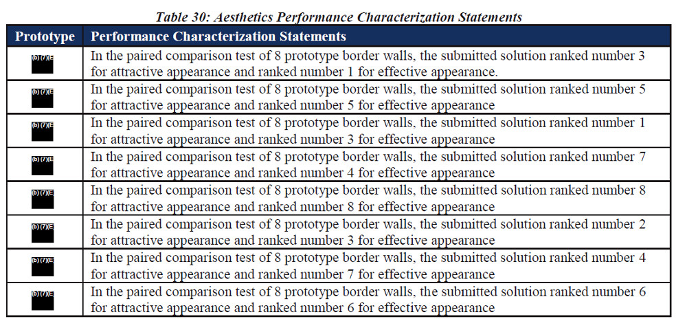 The redacted rankings of the eight border wall prototypes based on