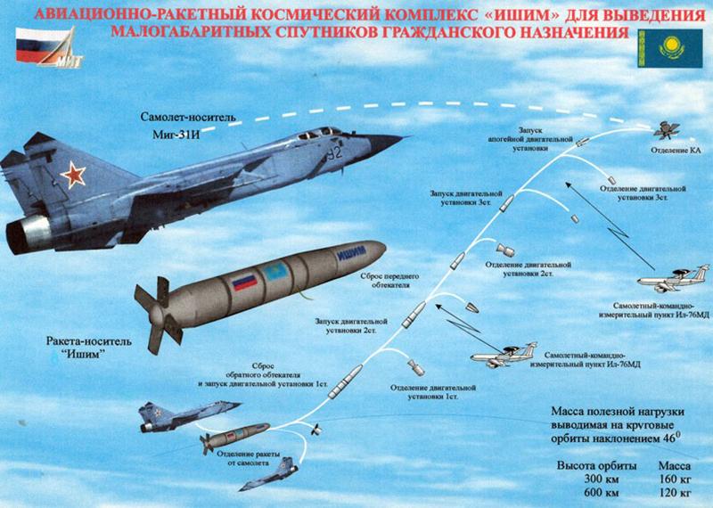 Resultado de la imagen para MiG-31D / 79M6