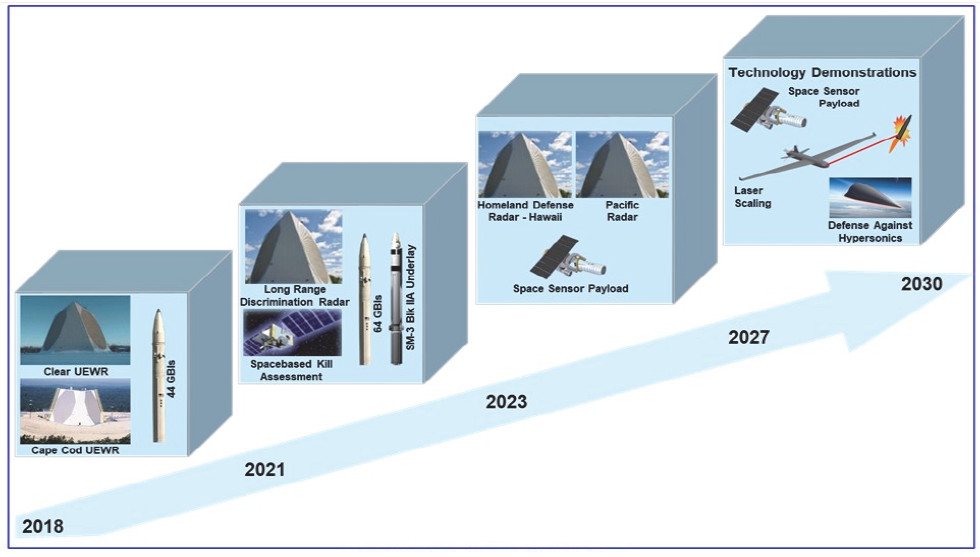 A very general timeline of certain planned U.S. Missile Shield developments through to 2030.