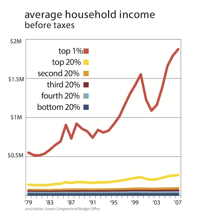Figure 1.1: Average Household Income