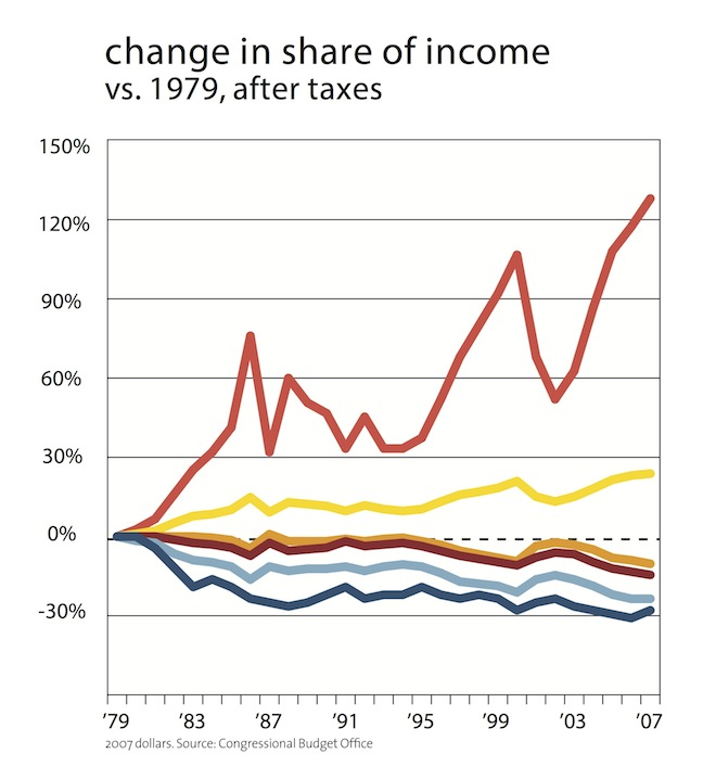 Figure 1.2: Change in share of income 1979-2007, calculated after taxes.