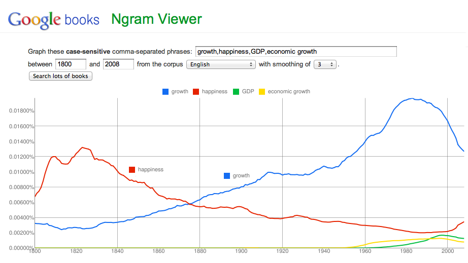 Figure 1.2: Comparing 'happiness' and 'growth' over time with n-grams. Courtesy of Google.
