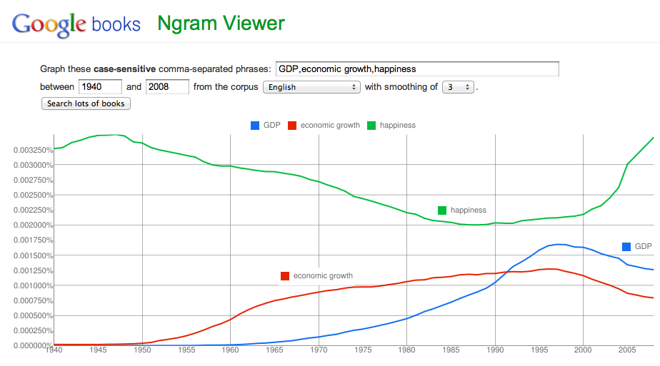 Figure 1.3: GDP, economic growth, and happiness from 1940 to 2008. Courtesy of Google.