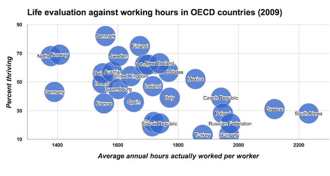 Figure 1.1: Life evaluation against working hours in OECD countries (2009).