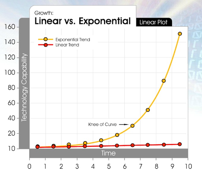 Figure 1.1: The difference between a Linear and an Exponential curve.