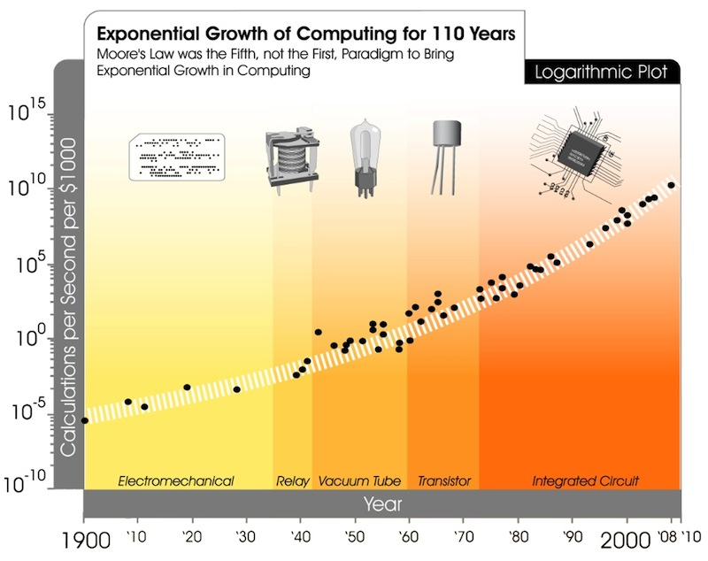 Figure 1.2: The Exponential Growth of computing power over the last 110 years.