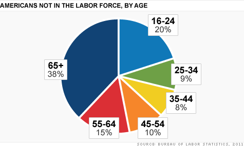 Figure 1.1: Americans not in the labour force, by age, as of 2011.