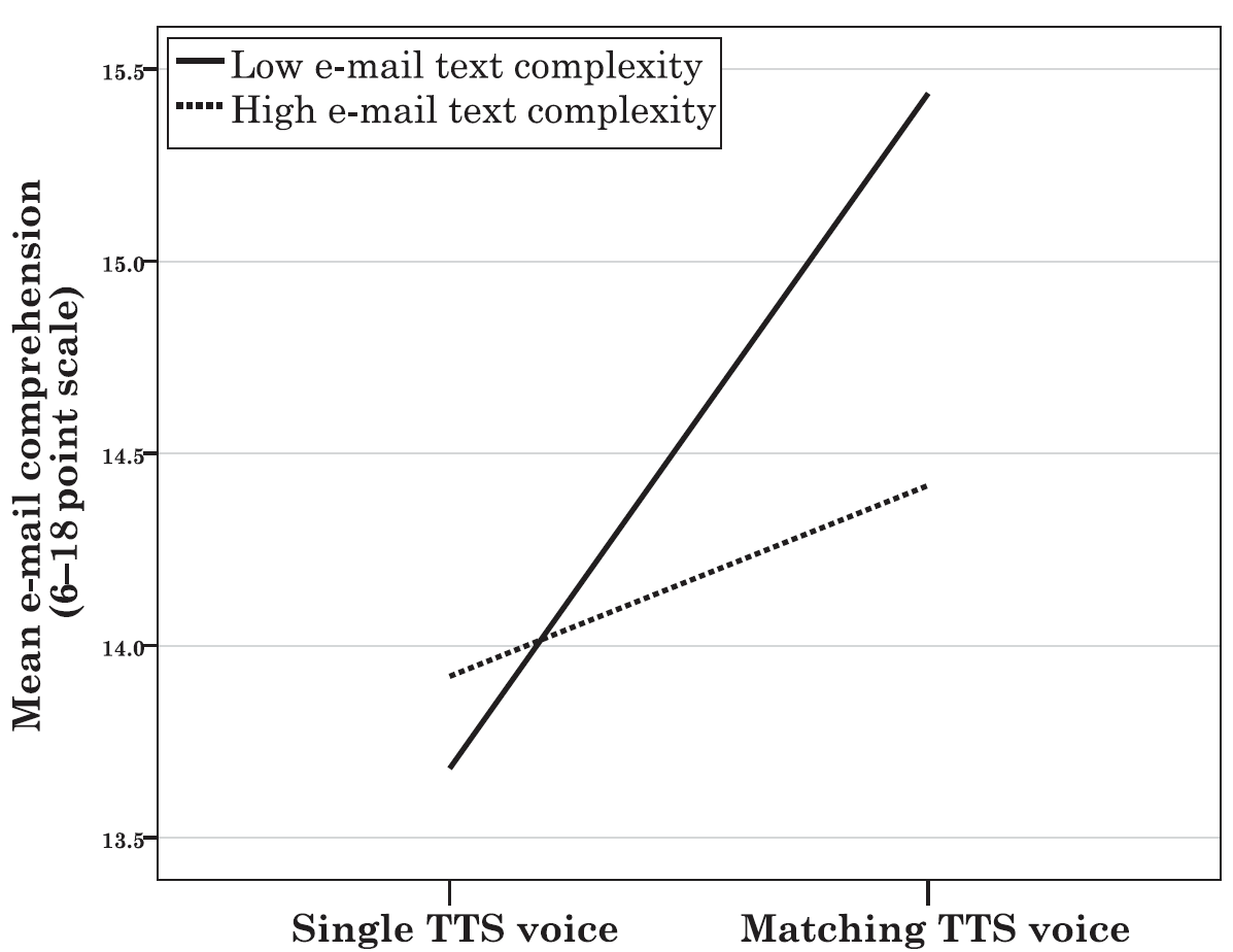 Figure 3, Mean e-mail comprehention