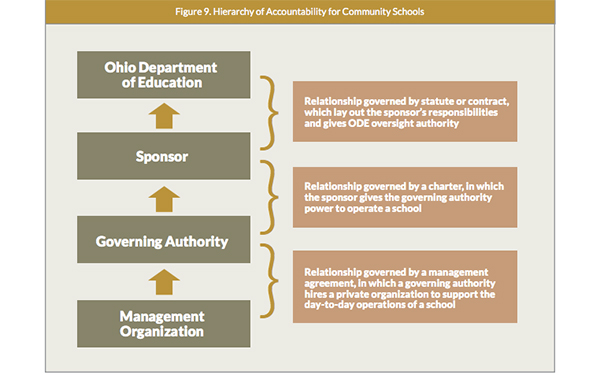 Ohios charter school disaster how big profits and pay to play hierarchy of accountability for community schools source bellwether education partners saigontimesfo