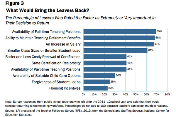 Report: 5 Ways to Address Teacher Shortages — Where They Really ...