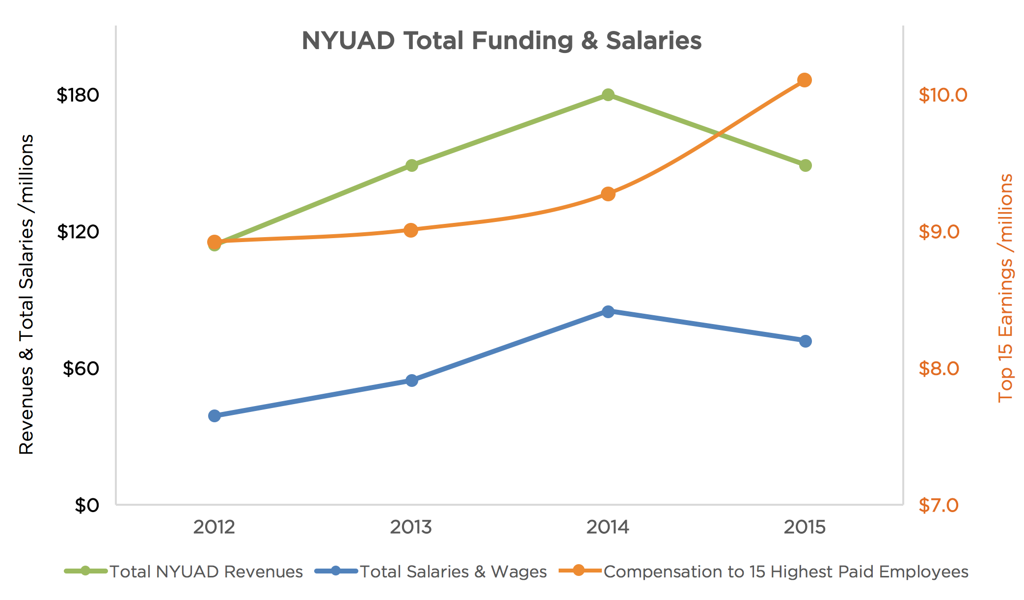Exploring NYUAD Financial Disclosures | The Gazelle
