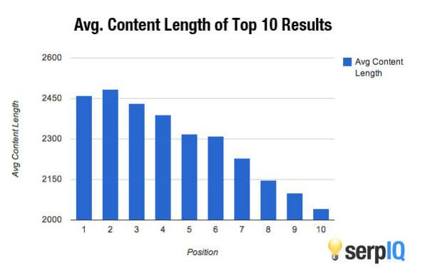 seo friendly blog post avg content length
