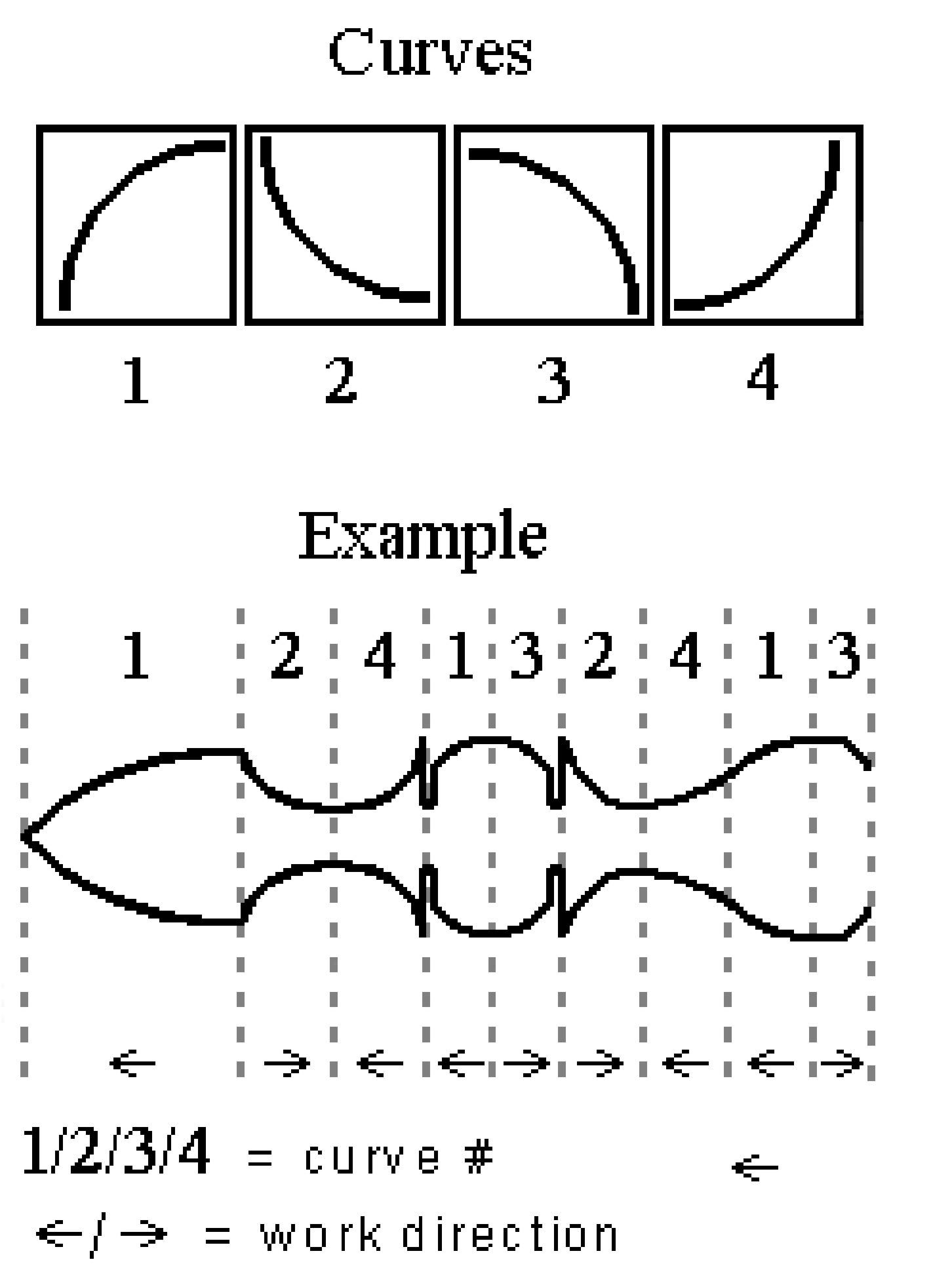 Figure 1- Curves