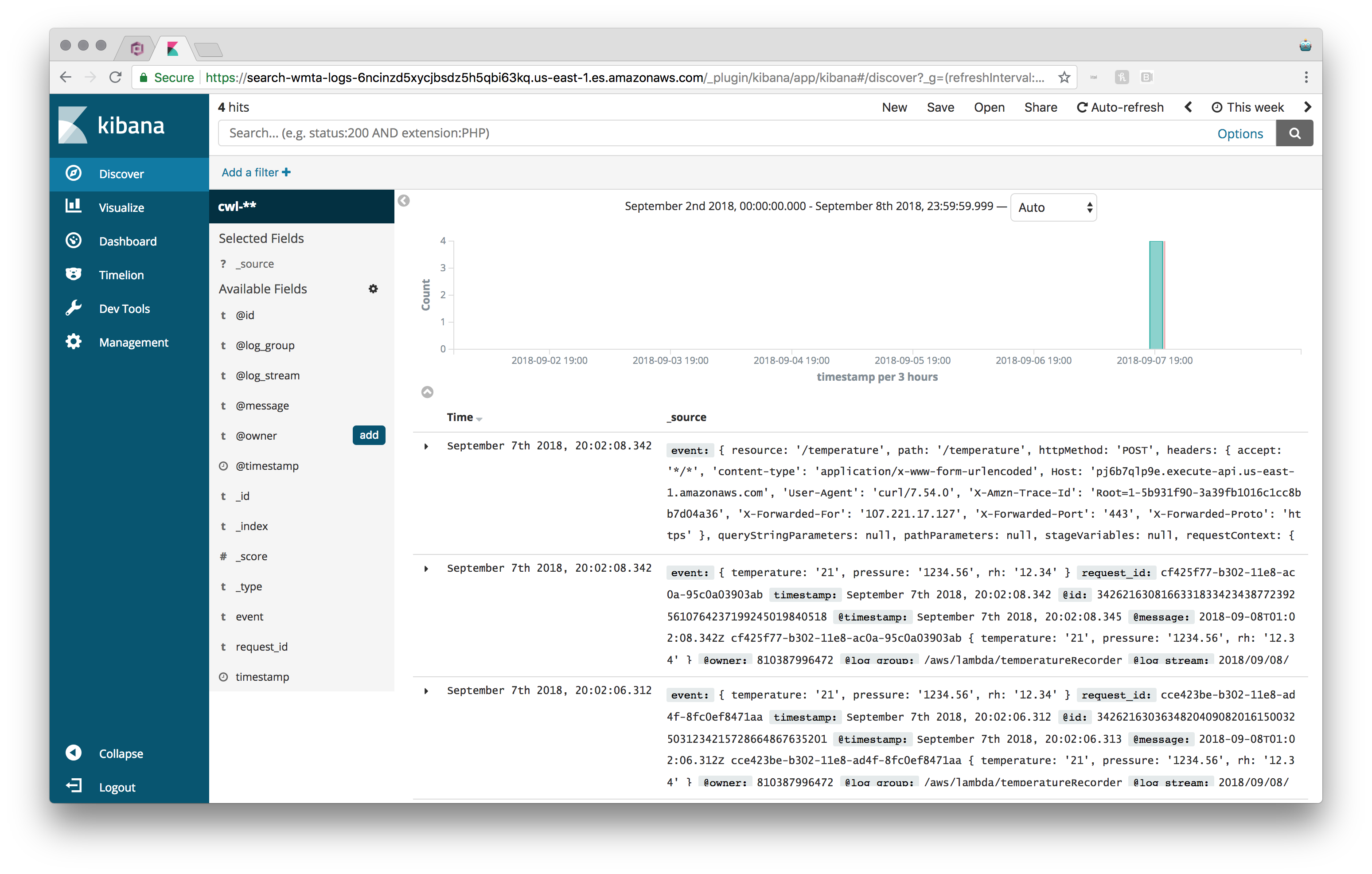 CloudWatch + ElasticSearch + Cognito