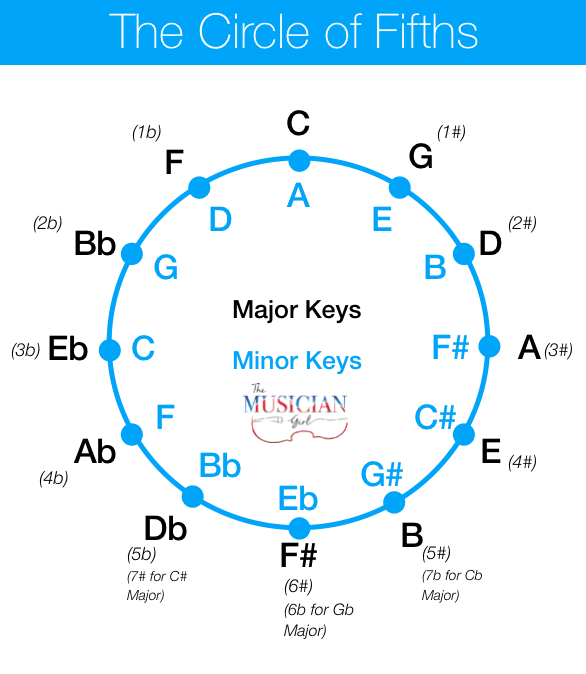 Day 4: Tones, Major and Minor Patterns, and the Circle of Fifths