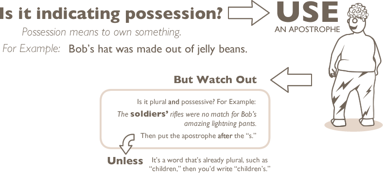 How To Use An Apostrophe - The Oatmeal