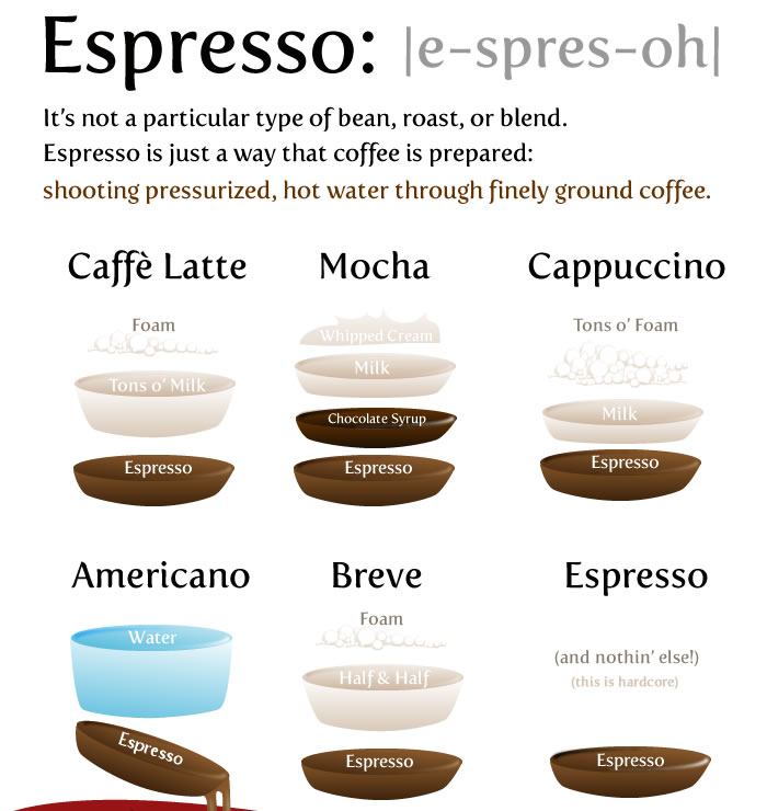 ELI5: What Is The Difference Between A Cappuccino, Latte