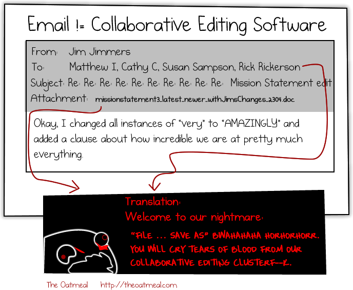 Email is not collaborative editing