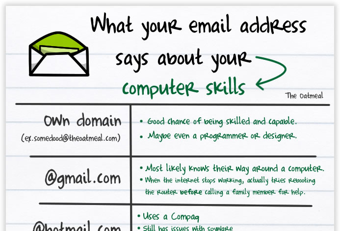 Your Computer Skills from Your Email
