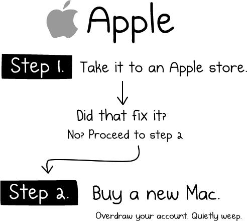 Stuck in Boot Loop on the Mac ? | Tech-Talk-Tone