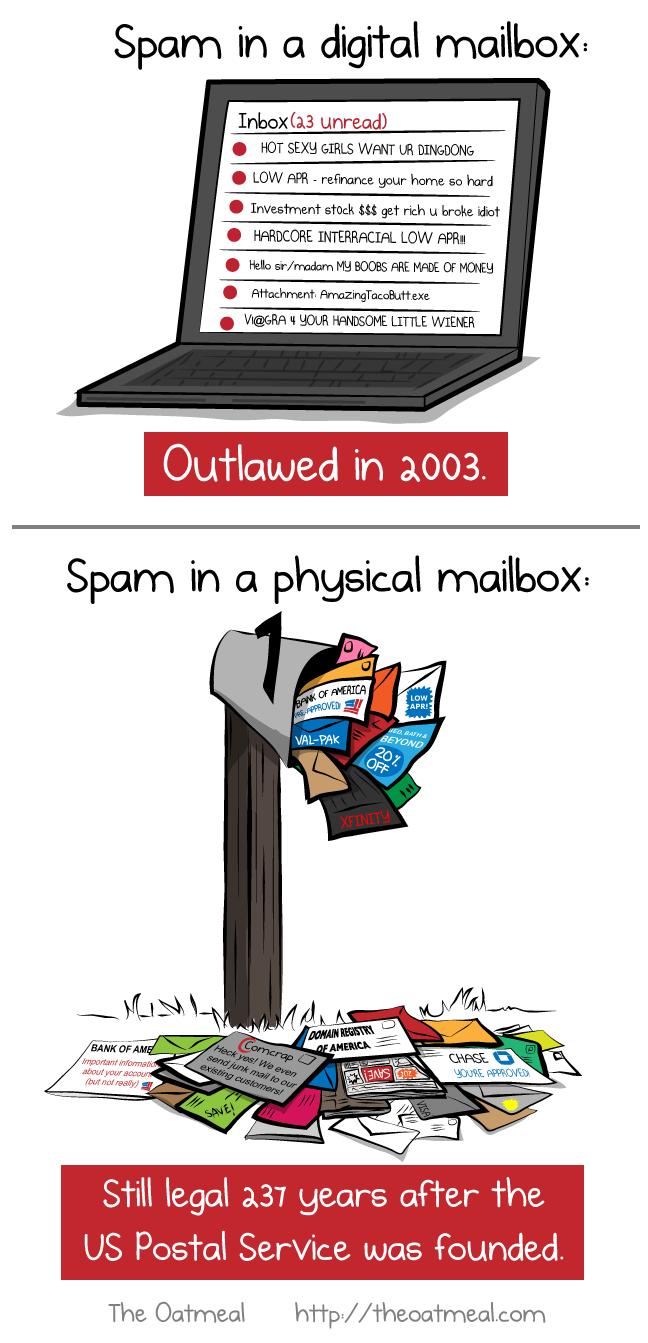 Spam in a digital mailbox VS spam in a physical mailbox