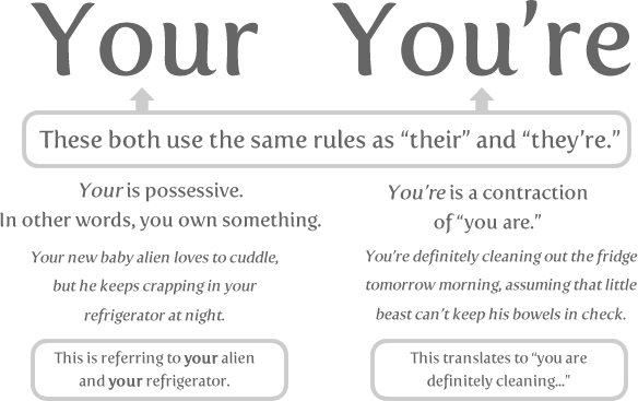 youre and you are