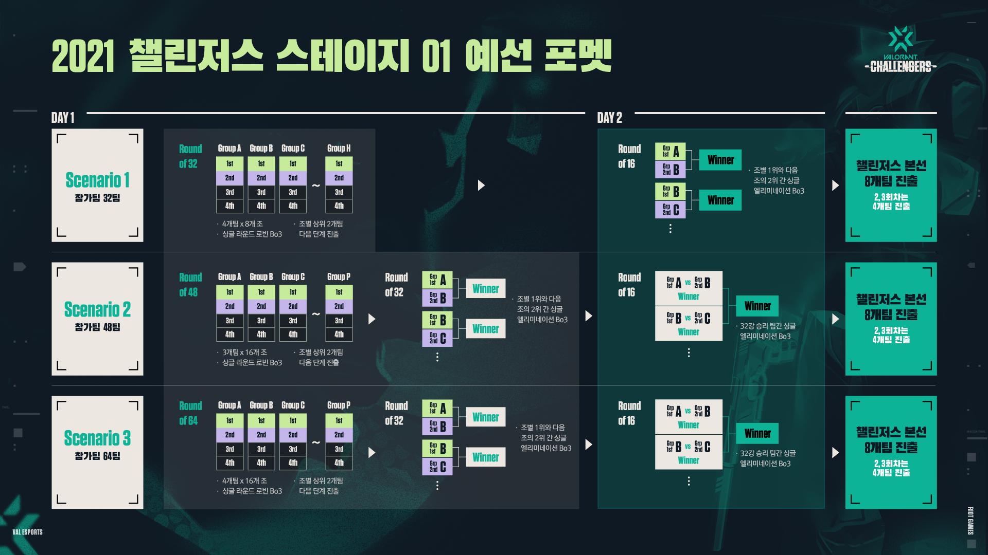 Ⓒ Riot Games Korea