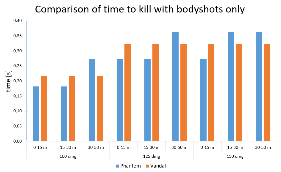 Graph from u/UndyingPax