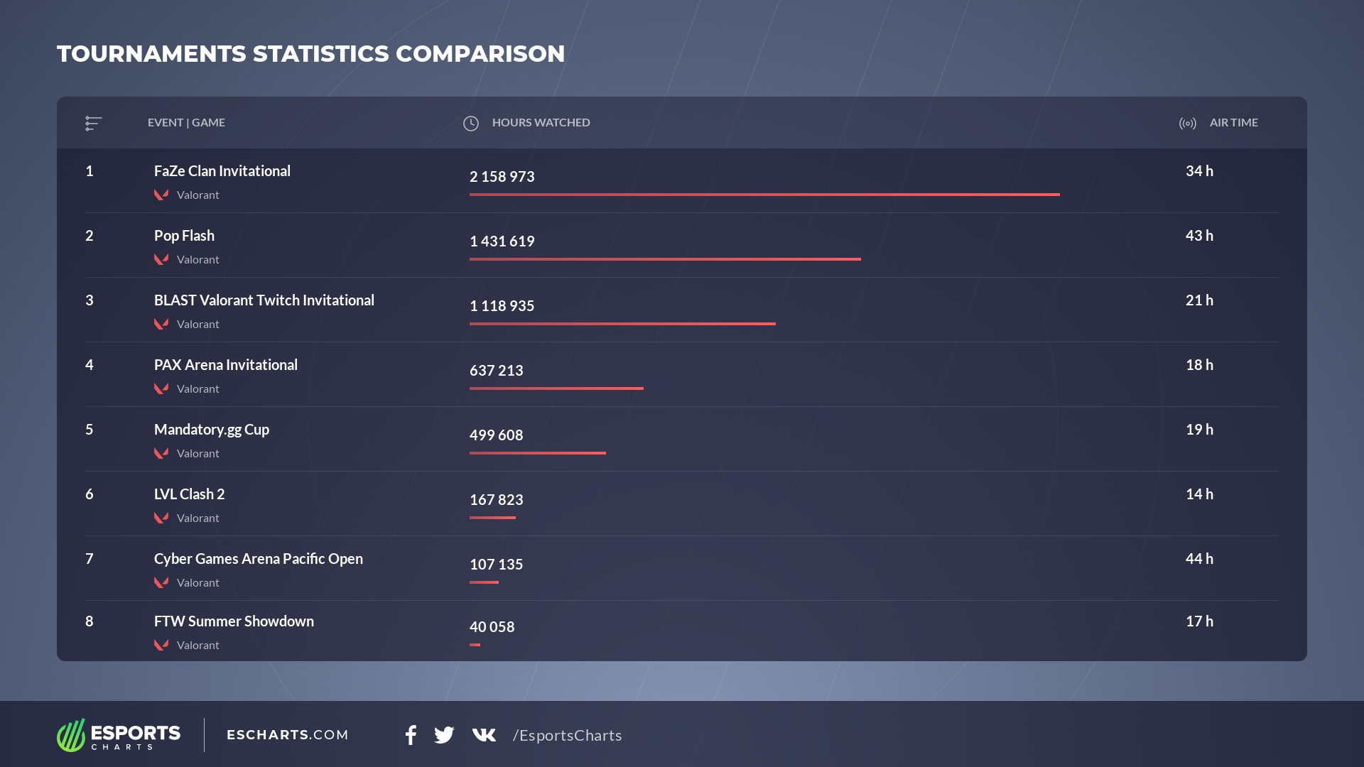 Hours watched of later Ignition Series tournaments, © Esports Charts