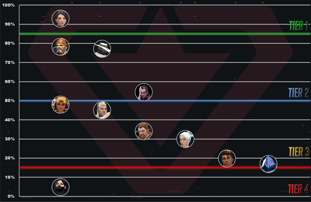 Agents Tier List