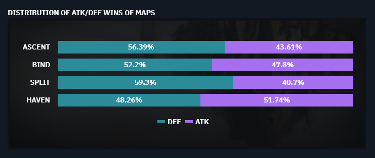 Attack and Defense Win Rate distribution per Map