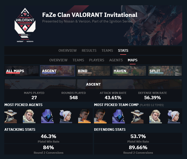 Detailed statistics for Ascent in FaZe Clan Invitational