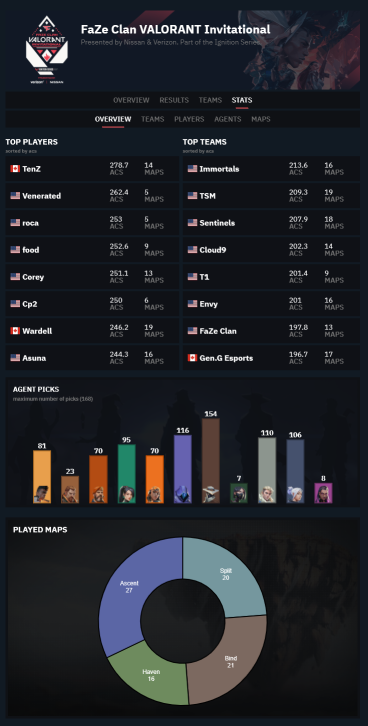 FaZe Clan Invitational Overview statistics