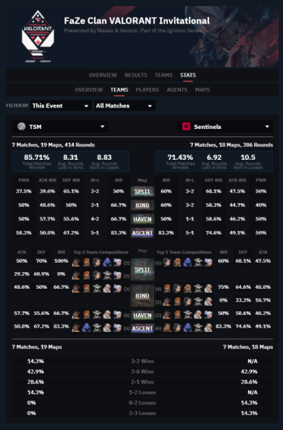 Comparing TSM against Sentinels including all the matches played in the FaZe Clan Invitational