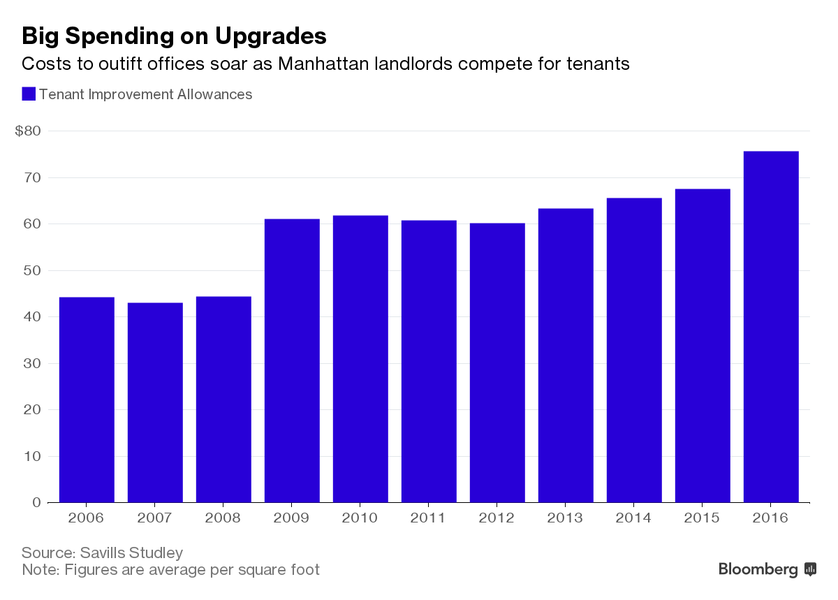 graph; big spending on office upgrades via Bloomberg