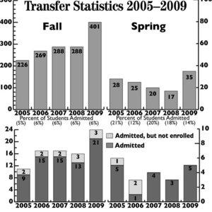 2571 transfers