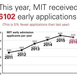 4467 admissions