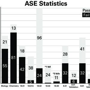 5198 asestats