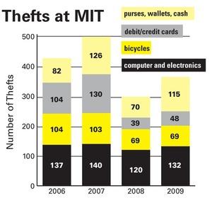 5233 crimestats