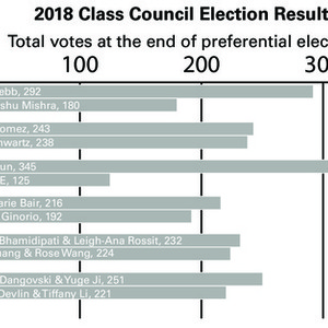 7049 elections