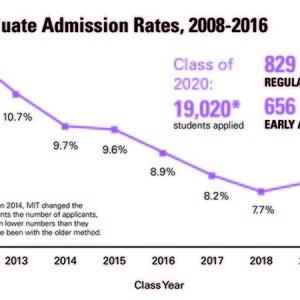 7752 admissions