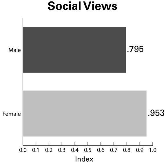 3442 survey 2